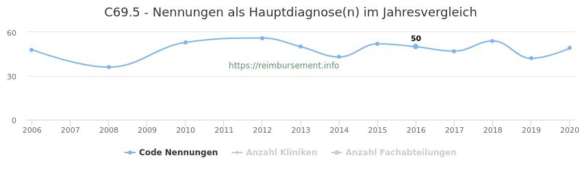 C69.5 Nennungen in der Hauptdiagnose und Anzahl der einsetzenden Kliniken, Fachabteilungen pro Jahr