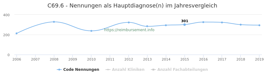 C69.6 Nennungen in der Hauptdiagnose und Anzahl der einsetzenden Kliniken, Fachabteilungen pro Jahr