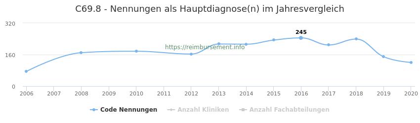 C69.8 Nennungen in der Hauptdiagnose und Anzahl der einsetzenden Kliniken, Fachabteilungen pro Jahr