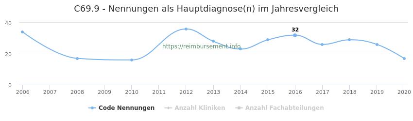 C69.9 Nennungen in der Hauptdiagnose und Anzahl der einsetzenden Kliniken, Fachabteilungen pro Jahr