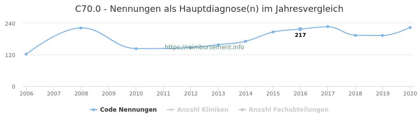C70.0 Nennungen in der Hauptdiagnose und Anzahl der einsetzenden Kliniken, Fachabteilungen pro Jahr