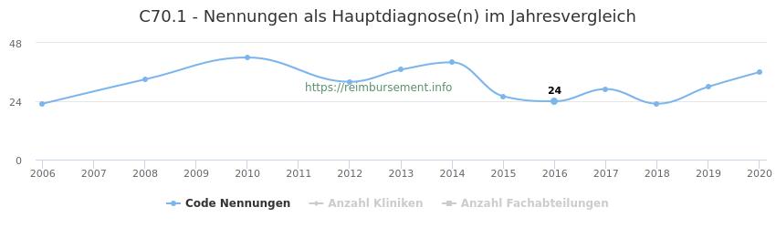 C70.1 Nennungen in der Hauptdiagnose und Anzahl der einsetzenden Kliniken, Fachabteilungen pro Jahr