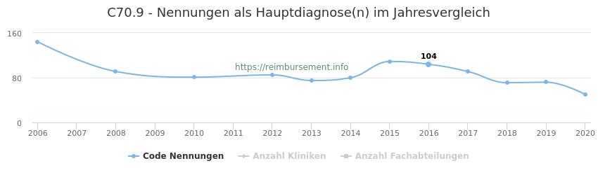 C70.9 Nennungen in der Hauptdiagnose und Anzahl der einsetzenden Kliniken, Fachabteilungen pro Jahr