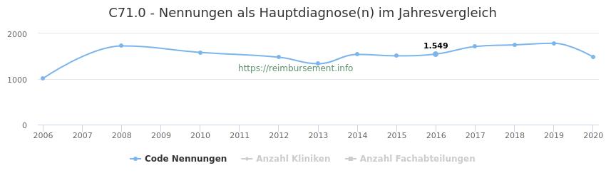 C71.0 Nennungen in der Hauptdiagnose und Anzahl der einsetzenden Kliniken, Fachabteilungen pro Jahr