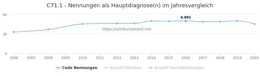 C71.1 Nennungen in der Hauptdiagnose und Anzahl der einsetzenden Kliniken, Fachabteilungen pro Jahr