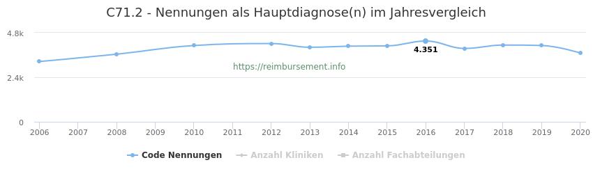 C71.2 Nennungen in der Hauptdiagnose und Anzahl der einsetzenden Kliniken, Fachabteilungen pro Jahr