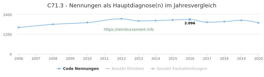C71.3 Nennungen in der Hauptdiagnose und Anzahl der einsetzenden Kliniken, Fachabteilungen pro Jahr