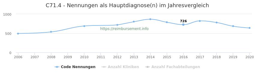C71.4 Nennungen in der Hauptdiagnose und Anzahl der einsetzenden Kliniken, Fachabteilungen pro Jahr