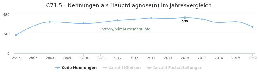 C71.5 Nennungen in der Hauptdiagnose und Anzahl der einsetzenden Kliniken, Fachabteilungen pro Jahr