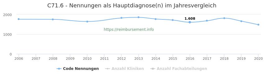 C71.6 Nennungen in der Hauptdiagnose und Anzahl der einsetzenden Kliniken, Fachabteilungen pro Jahr