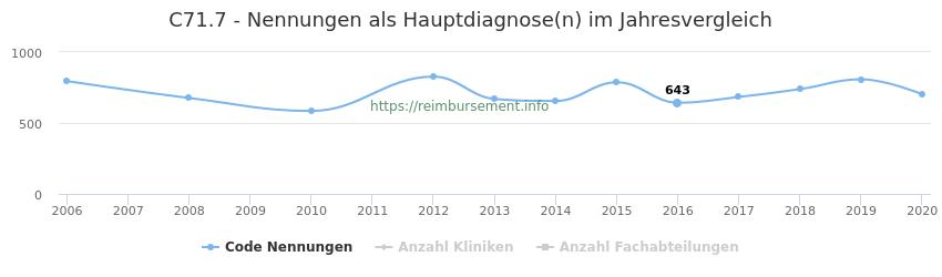 C71.7 Nennungen in der Hauptdiagnose und Anzahl der einsetzenden Kliniken, Fachabteilungen pro Jahr
