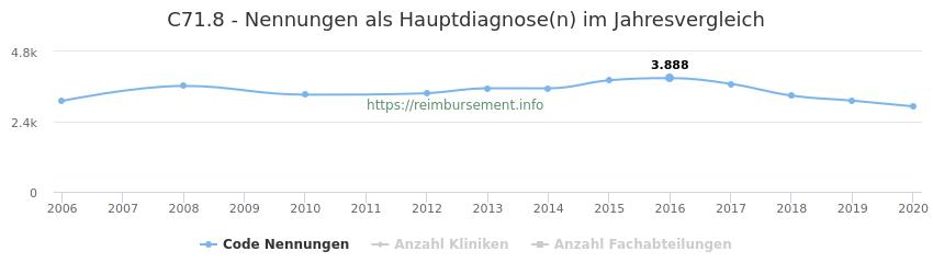 C71.8 Nennungen in der Hauptdiagnose und Anzahl der einsetzenden Kliniken, Fachabteilungen pro Jahr
