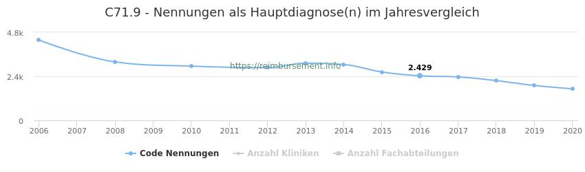 C71.9 Nennungen in der Hauptdiagnose und Anzahl der einsetzenden Kliniken, Fachabteilungen pro Jahr