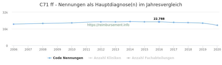 C71 Nennungen in der Hauptdiagnose und Anzahl der einsetzenden Kliniken, Fachabteilungen pro Jahr