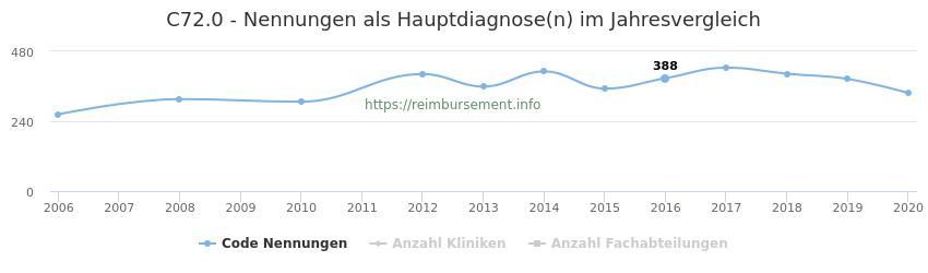C72.0 Nennungen in der Hauptdiagnose und Anzahl der einsetzenden Kliniken, Fachabteilungen pro Jahr