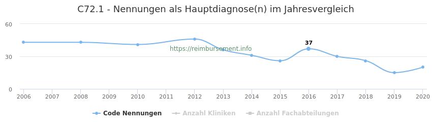 C72.1 Nennungen in der Hauptdiagnose und Anzahl der einsetzenden Kliniken, Fachabteilungen pro Jahr