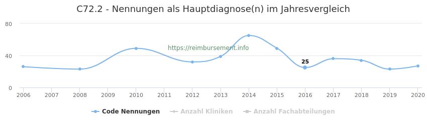 C72.2 Nennungen in der Hauptdiagnose und Anzahl der einsetzenden Kliniken, Fachabteilungen pro Jahr