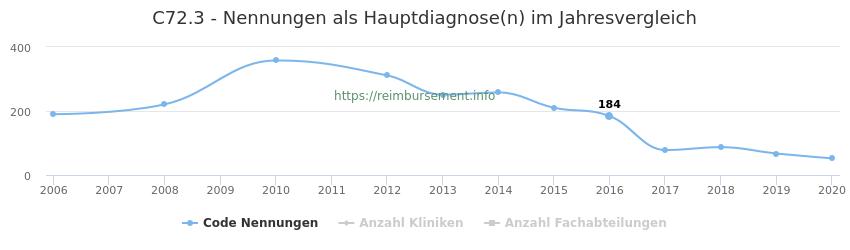 C72.3 Nennungen in der Hauptdiagnose und Anzahl der einsetzenden Kliniken, Fachabteilungen pro Jahr