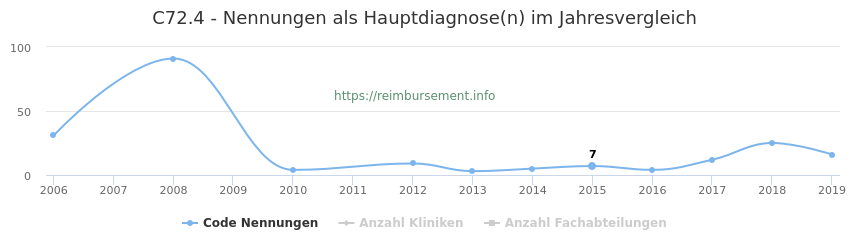 C72.4 Nennungen in der Hauptdiagnose und Anzahl der einsetzenden Kliniken, Fachabteilungen pro Jahr