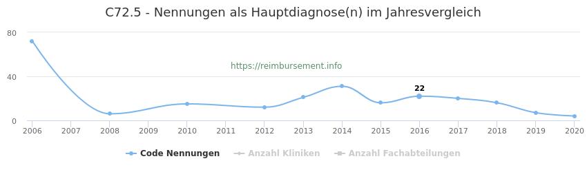 C72.5 Nennungen in der Hauptdiagnose und Anzahl der einsetzenden Kliniken, Fachabteilungen pro Jahr