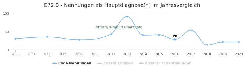 C72.9 Nennungen in der Hauptdiagnose und Anzahl der einsetzenden Kliniken, Fachabteilungen pro Jahr