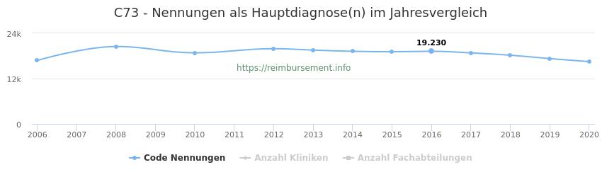 C73 Nennungen in der Hauptdiagnose und Anzahl der einsetzenden Kliniken, Fachabteilungen pro Jahr