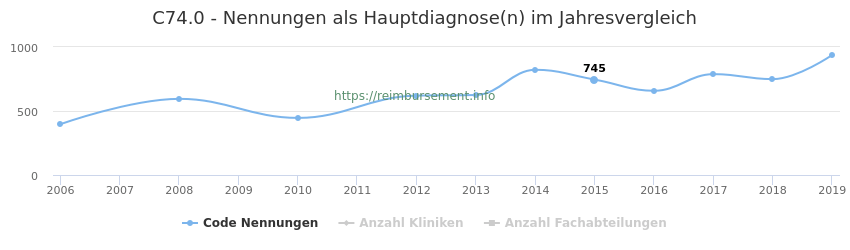 C74.0 Nennungen in der Hauptdiagnose und Anzahl der einsetzenden Kliniken, Fachabteilungen pro Jahr
