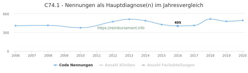 C74.1 Nennungen in der Hauptdiagnose und Anzahl der einsetzenden Kliniken, Fachabteilungen pro Jahr