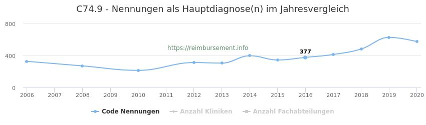 C74.9 Nennungen in der Hauptdiagnose und Anzahl der einsetzenden Kliniken, Fachabteilungen pro Jahr