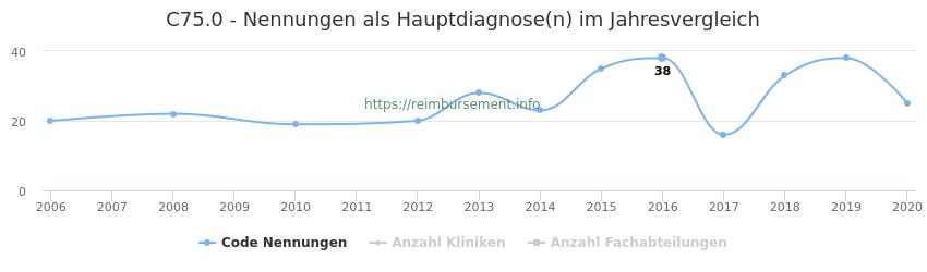 C75.0 Nennungen in der Hauptdiagnose und Anzahl der einsetzenden Kliniken, Fachabteilungen pro Jahr