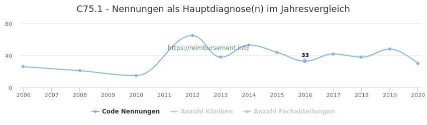 C75.1 Nennungen in der Hauptdiagnose und Anzahl der einsetzenden Kliniken, Fachabteilungen pro Jahr