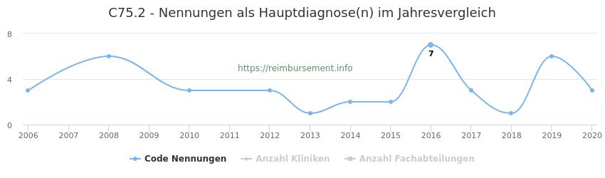 C75.2 Nennungen in der Hauptdiagnose und Anzahl der einsetzenden Kliniken, Fachabteilungen pro Jahr