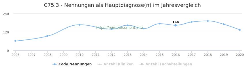 C75.3 Nennungen in der Hauptdiagnose und Anzahl der einsetzenden Kliniken, Fachabteilungen pro Jahr