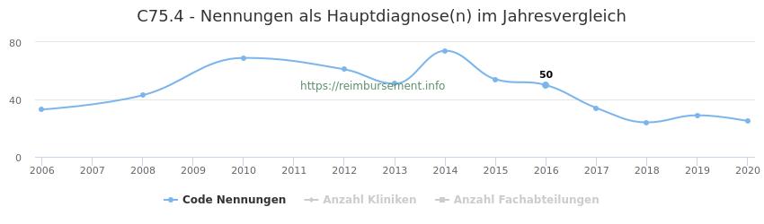C75.4 Nennungen in der Hauptdiagnose und Anzahl der einsetzenden Kliniken, Fachabteilungen pro Jahr