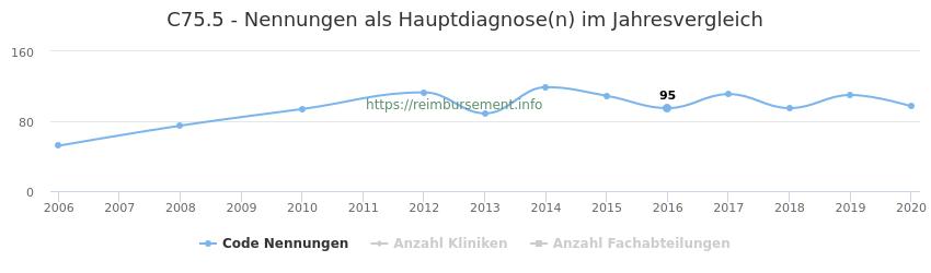 C75.5 Nennungen in der Hauptdiagnose und Anzahl der einsetzenden Kliniken, Fachabteilungen pro Jahr