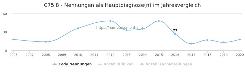C75.8 Nennungen in der Hauptdiagnose und Anzahl der einsetzenden Kliniken, Fachabteilungen pro Jahr