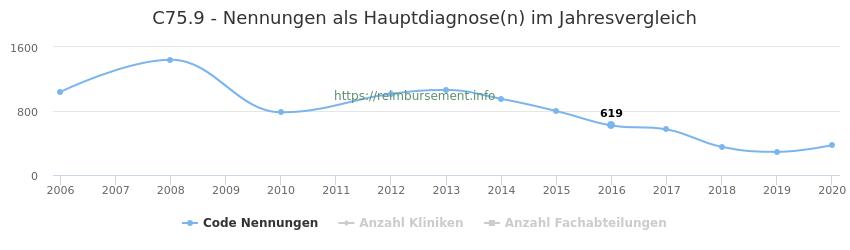 C75.9 Nennungen in der Hauptdiagnose und Anzahl der einsetzenden Kliniken, Fachabteilungen pro Jahr