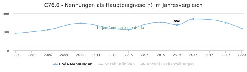 C76.0 Nennungen in der Hauptdiagnose und Anzahl der einsetzenden Kliniken, Fachabteilungen pro Jahr