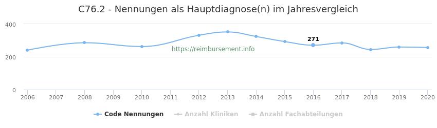 C76.2 Nennungen in der Hauptdiagnose und Anzahl der einsetzenden Kliniken, Fachabteilungen pro Jahr