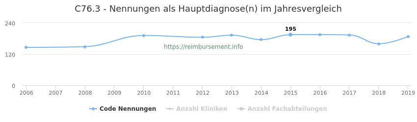 C76.3 Nennungen in der Hauptdiagnose und Anzahl der einsetzenden Kliniken, Fachabteilungen pro Jahr