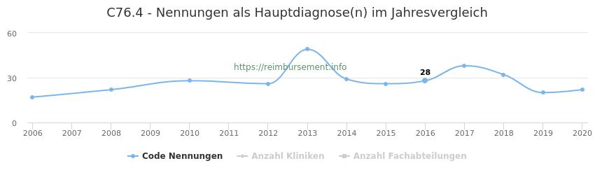 C76.4 Nennungen in der Hauptdiagnose und Anzahl der einsetzenden Kliniken, Fachabteilungen pro Jahr