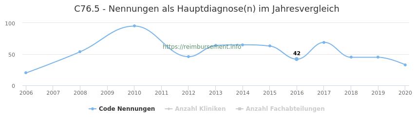 C76.5 Nennungen in der Hauptdiagnose und Anzahl der einsetzenden Kliniken, Fachabteilungen pro Jahr