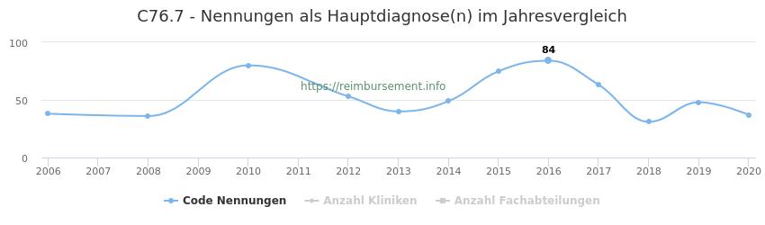 C76.7 Nennungen in der Hauptdiagnose und Anzahl der einsetzenden Kliniken, Fachabteilungen pro Jahr