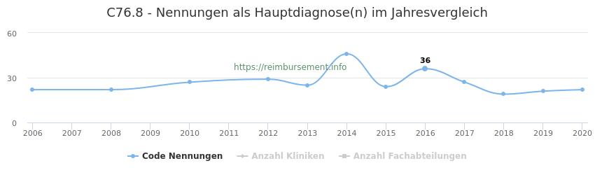 C76.8 Nennungen in der Hauptdiagnose und Anzahl der einsetzenden Kliniken, Fachabteilungen pro Jahr