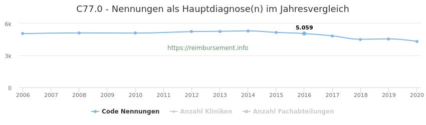 C77.0 Nennungen in der Hauptdiagnose und Anzahl der einsetzenden Kliniken, Fachabteilungen pro Jahr