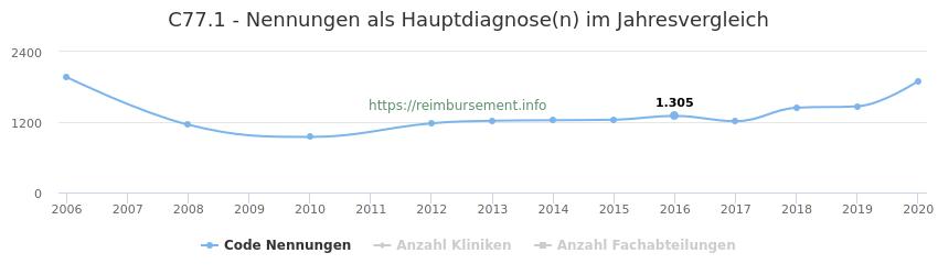 C77.1 Nennungen in der Hauptdiagnose und Anzahl der einsetzenden Kliniken, Fachabteilungen pro Jahr