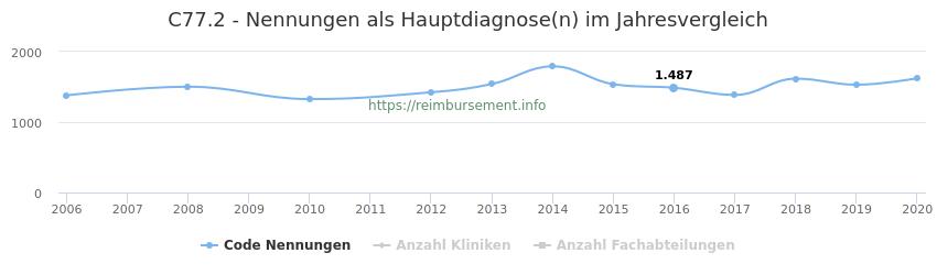 C77.2 Nennungen in der Hauptdiagnose und Anzahl der einsetzenden Kliniken, Fachabteilungen pro Jahr