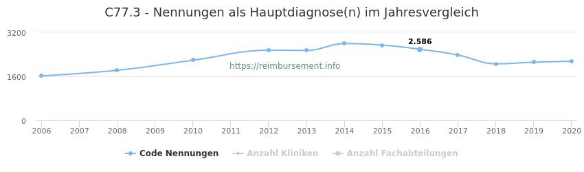 C77.3 Nennungen in der Hauptdiagnose und Anzahl der einsetzenden Kliniken, Fachabteilungen pro Jahr