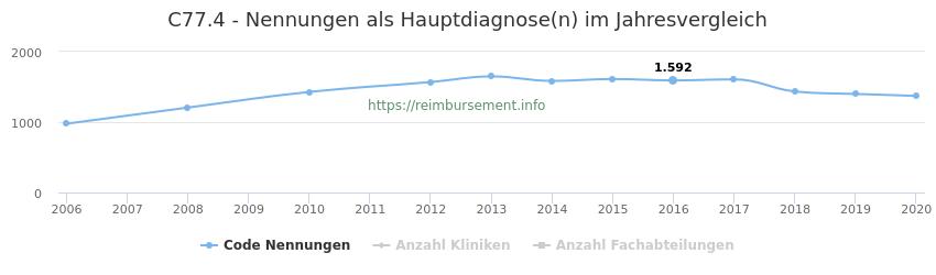 C77.4 Nennungen in der Hauptdiagnose und Anzahl der einsetzenden Kliniken, Fachabteilungen pro Jahr