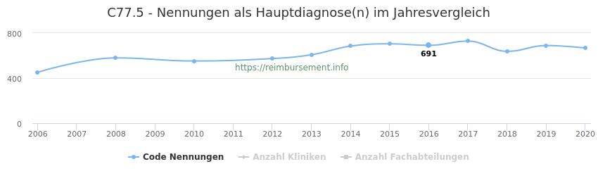 C77.5 Nennungen in der Hauptdiagnose und Anzahl der einsetzenden Kliniken, Fachabteilungen pro Jahr
